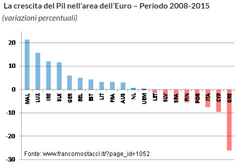 Pil dell'Eurozona a confronto